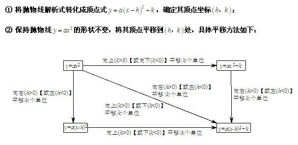 中考数学二次函数图像的平移方法