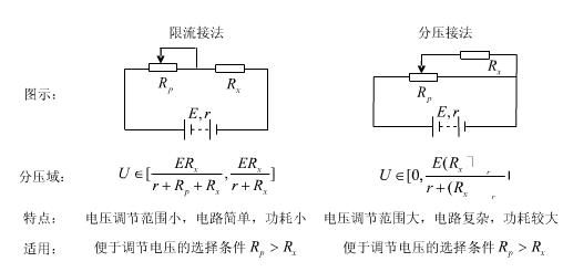 备:欧姆表测电阻