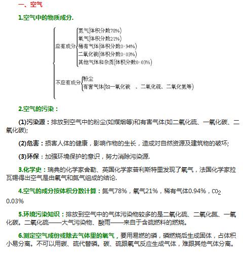 中考化学知识点总结:空气、氧气、氢气_怀化中考化学
