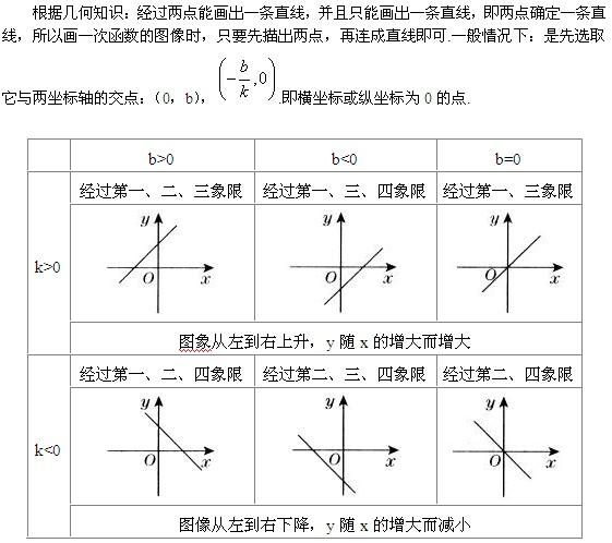 2014年中考数学笔记:一次函数的...