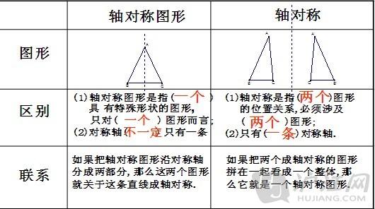 4.轴对称与轴对称图形的性质-初二数学知识点之第12章轴对称详解