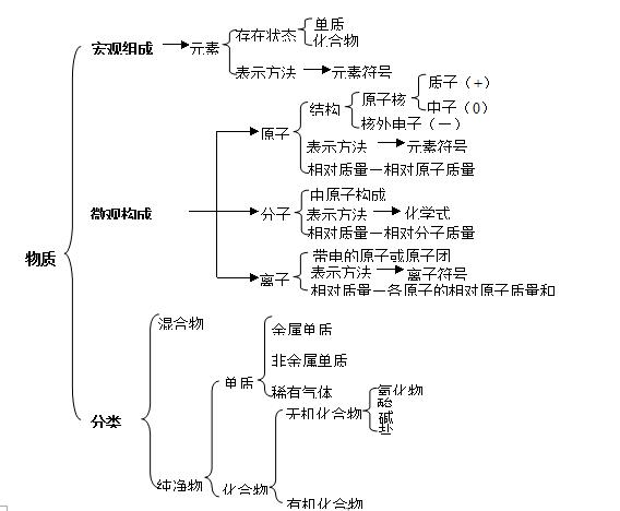 酸碱盐知识结构图
