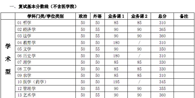 2014年上海交通大学考研复试分数线:理学330分