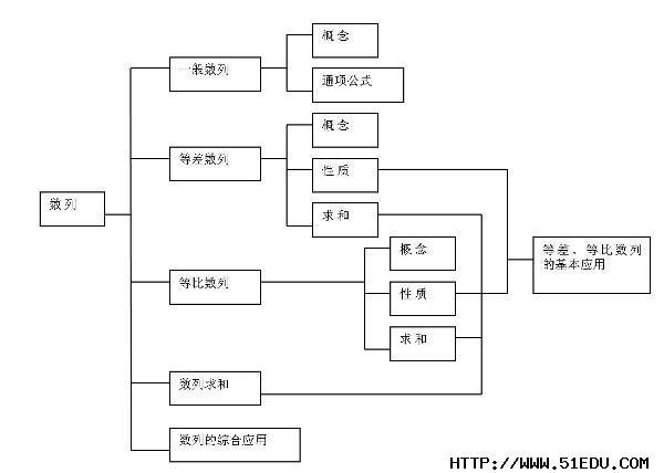 2014年高考数学数列知识点结构图复习