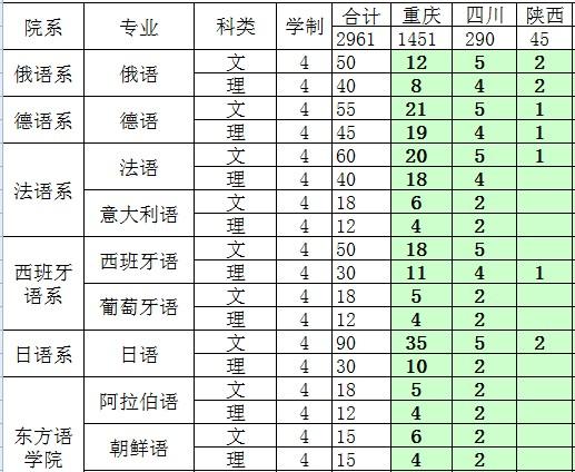 2014年四川外国语大学分地区分专业招生计划