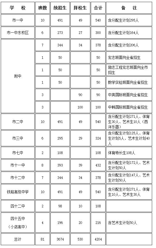2014新乡新乡影响普通高中招生计划_河南中考有什么高中批评公办通报图片