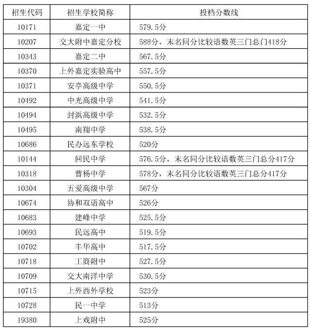 年上海中考分数线