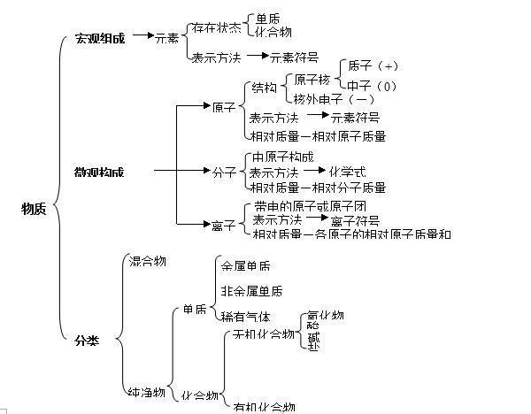 九年级化学知识点总结:物质的分类