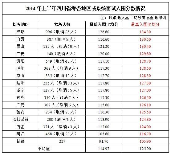 2014年四川公务员考试职位分析_四川公务员职