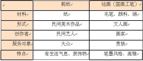 高中美术说课稿范文:中国民间美术