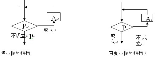 数学2014年高二必修一知识点:算法基本逻辑结构