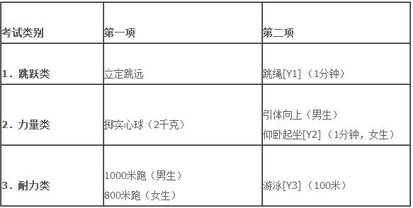 2015浙江杭州市高中招生高中考试工作设想_杭通知体育图片