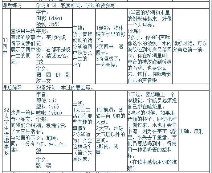 人教版二年级上册语文第八单元知识点(3)