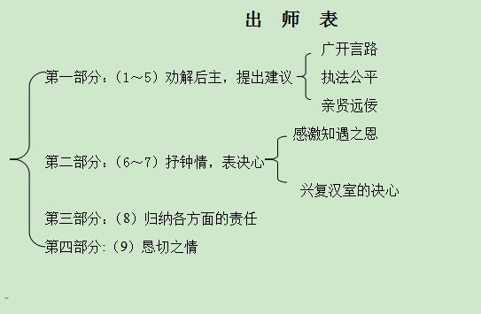 人教版初三语文上册教案:出师表教案集(十二)图片