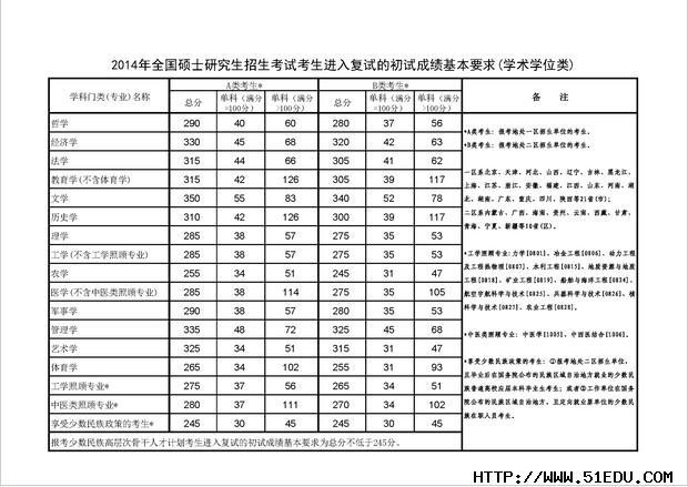 重庆理工大学mba教育中心2014年考研分数线及调剂信息