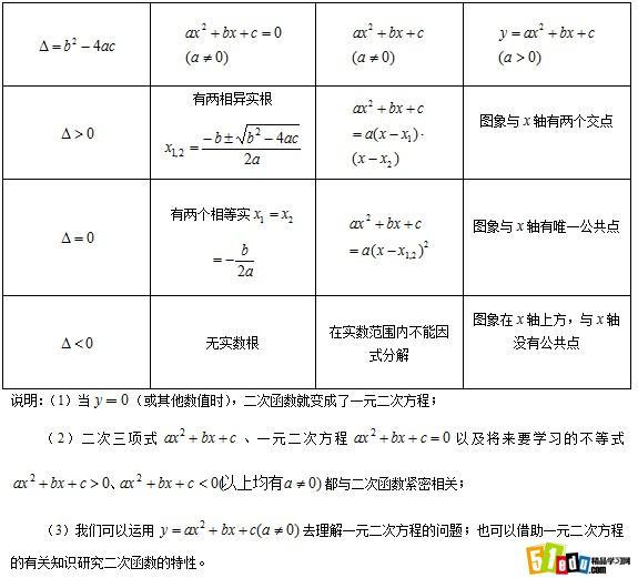常德中考数学二次函数的应用知识点 常德中考