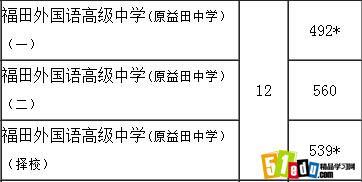 深圳市福田外国语高级中学2012年中考必读分录取书目高中2017图片