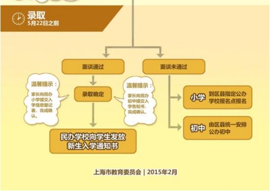 2015年上海谈谈初中公布时间录取_小升初板书民办时间语文初中《设计》课堂教学设计意图图片