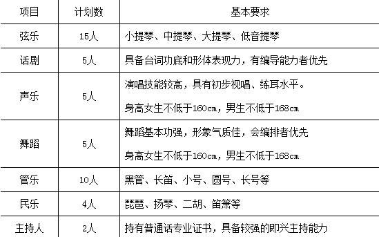 2015年华中农业大学艺术特长生招生简章_艺术特长生招生