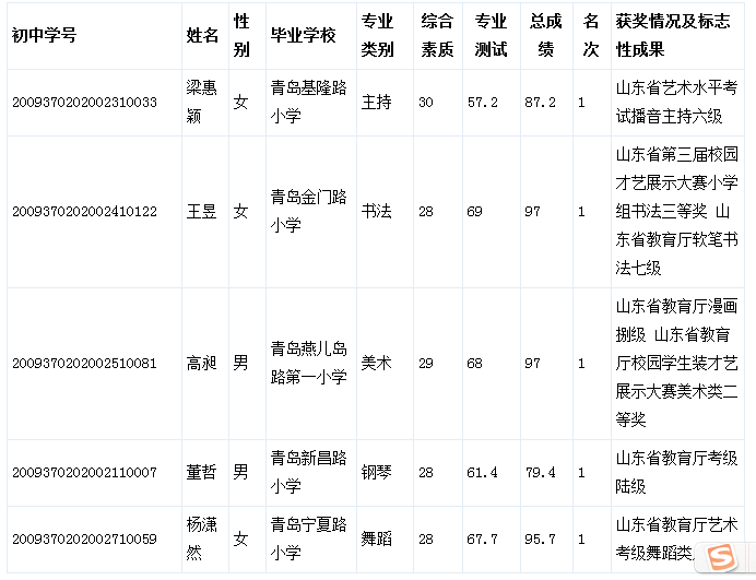 2015年青岛57中小升初特长生录取名单公布