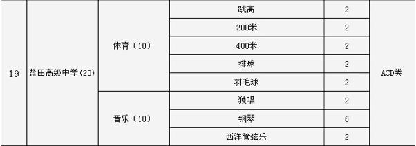 2015深圳市高中高级中学中考特长生招生计划铺盐田大通图片