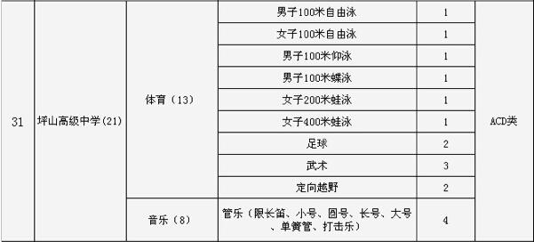 2015深圳市坪山高级中学中考特长生招生计划回事困总是高中男孩怎么图片