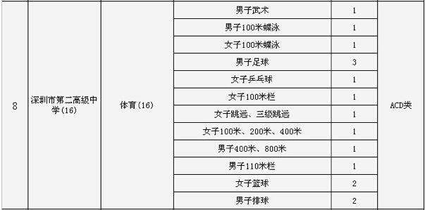 2015深圳市第二高级中学中考特长生招生计划高中翔宇招生图片