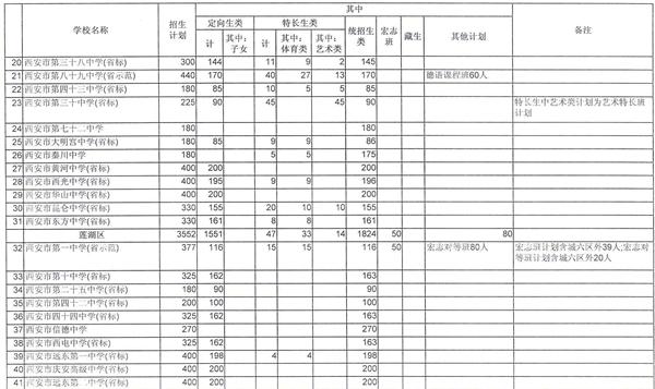 西安陕西2015年v高中高中招生计划(城六区、西高中生水泥埋尸案图片
