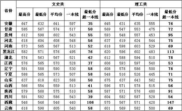 中国海洋大学2015山东等省本科一批录取工作圆满结束
