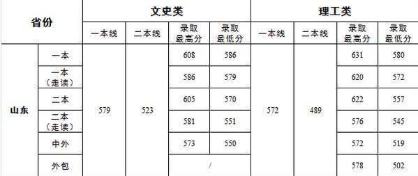 2015山东济南大学高考录取分数线预测预测