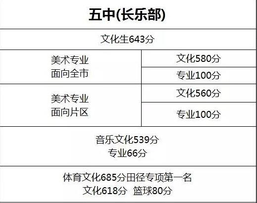2015岳阳汨罗中考分数线:汨罗五中中考录取分数线图片