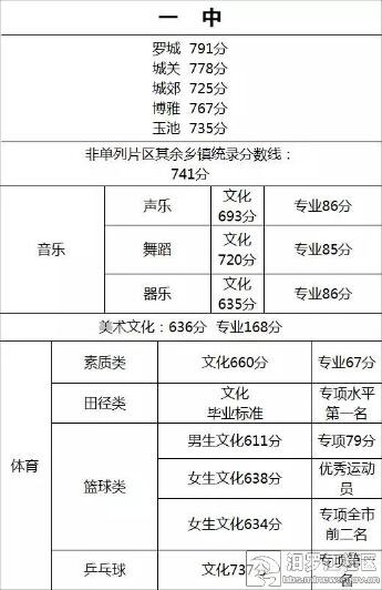 2015岳阳汨罗中考分数线:汨罗一中中考录取分数线图片