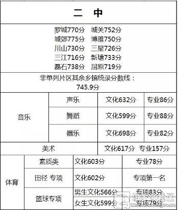 2015岳阳汨罗中考分数线:汨罗二中中考录取分数线图片