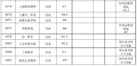 2015年上海松江区普通高中投档分数线公布_上金牛高中图片