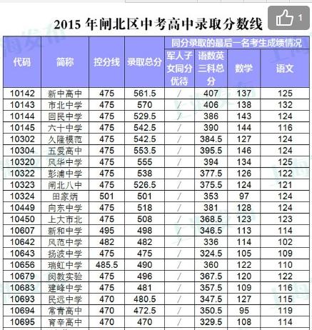 2015年上海闸北区普通高中公布分数线录取_上教材南阳市高中图片