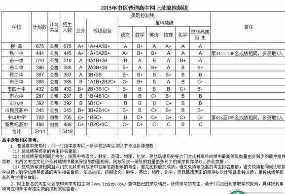 2015年柳州普通高中公布分数线录取有哪些曲靖市高中图片