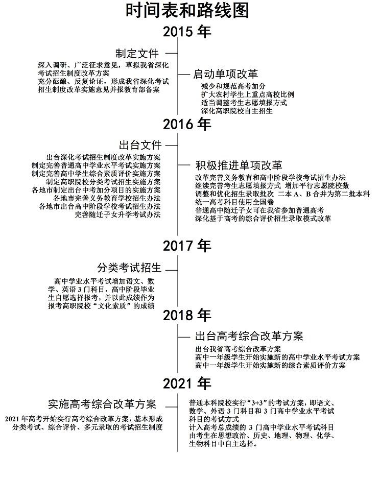 广东高考改革主要任务和时间表发布_广东政策