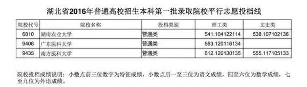 2016年湖北普通高校招生本科第一批录取院校平行志愿投档线
