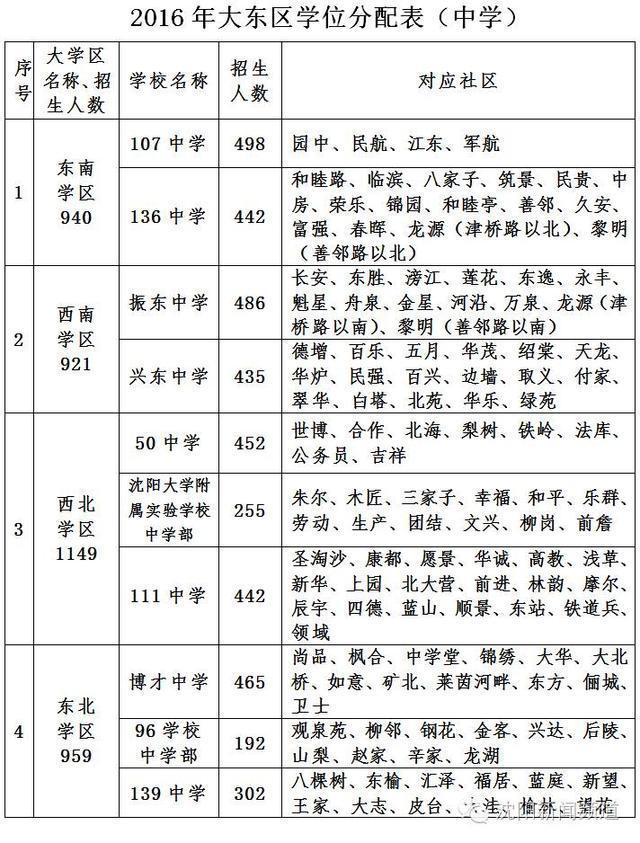 沈阳2016年初中学区划分方案(5城区)