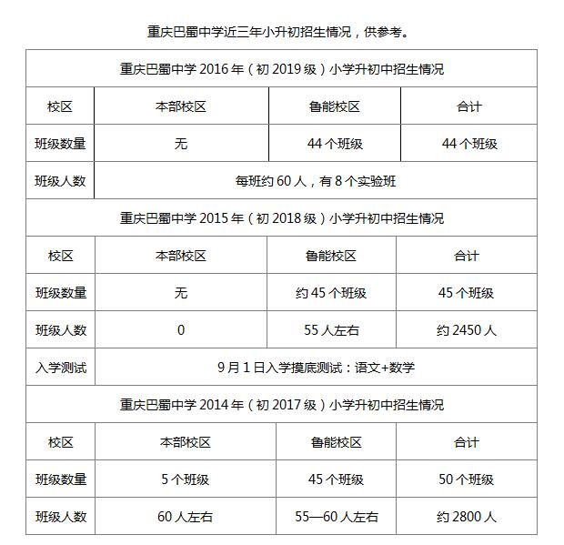 2017年重庆鲁能巴蜀中学小升初招生方式