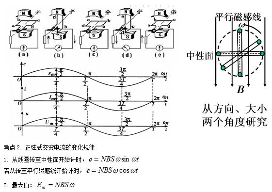人教版高二物理交变电流的产生和描述知识点总结