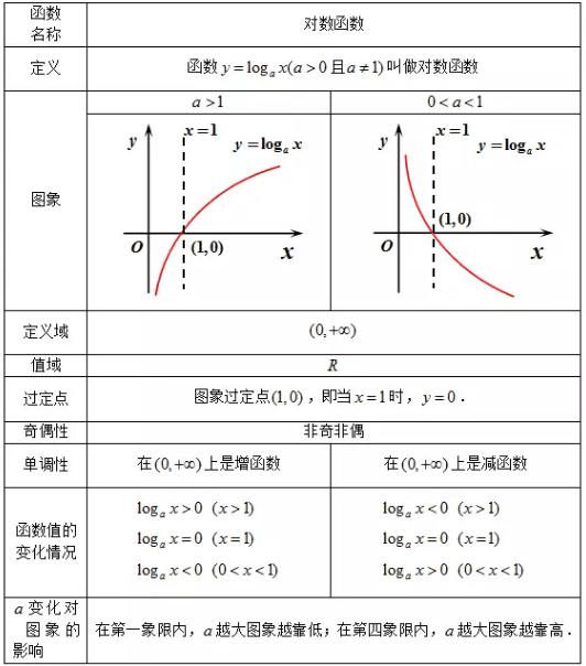 高一对数函数练习题_高一数学对数函数