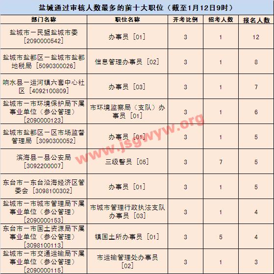 2016江苏盐城市公务员已报185人 突破零报考
