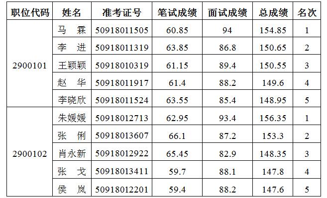 河南2015年公务员人大常委会办公厅体检名单公示