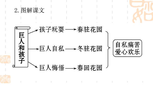 七年级语文第二单元知识点:《巨人和孩子》