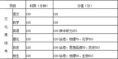 湖北十堰中考考试科目及分数
