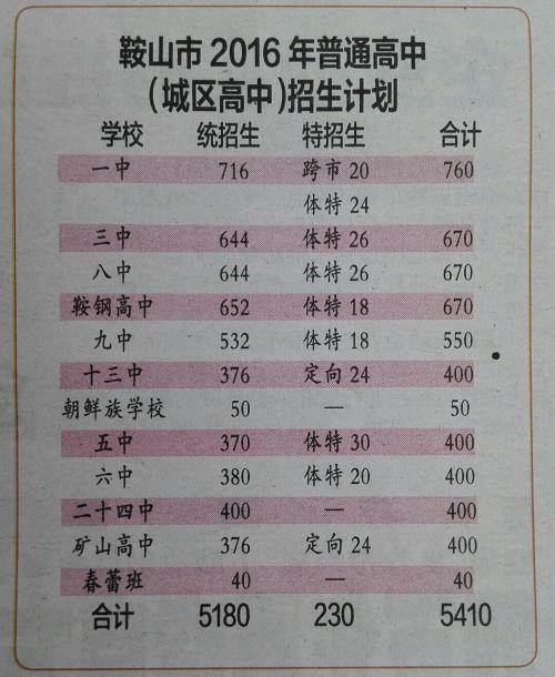 2016年辽宁鞍山中考招生计划