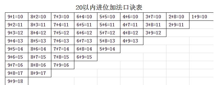 2016一年级数学期末知识点加与减