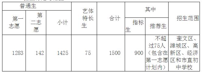潍坊一中2016年高中v高中及录取实施方案的高中老师图片