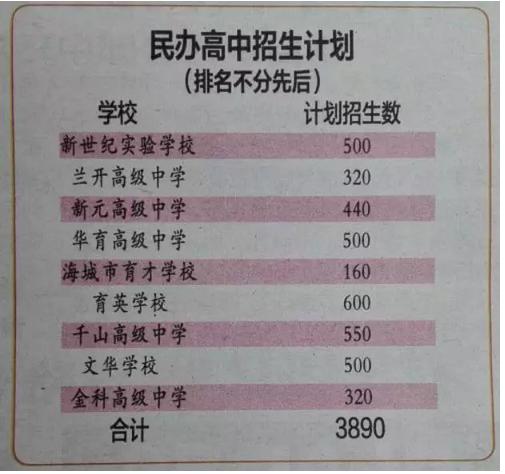 2016年鞍山民办重点招生计划公布_鞍山中考招生高中高中化学实验的图片